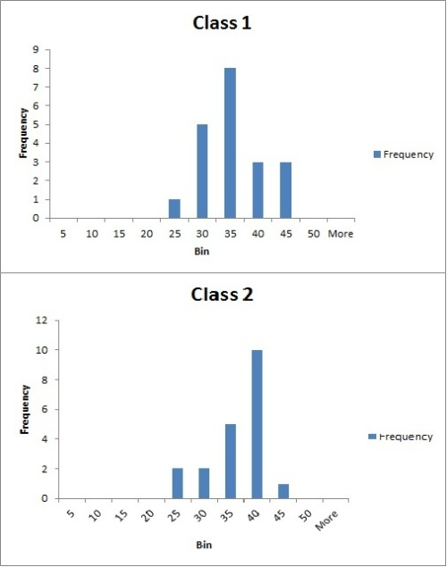 Exam Result Histograms